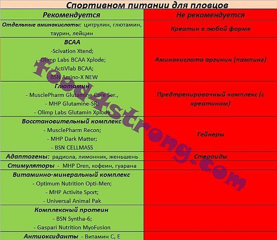 Таблица. Спортивное питание