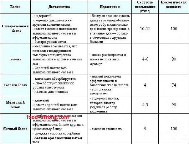 сравнительная характеристика статинов таблица