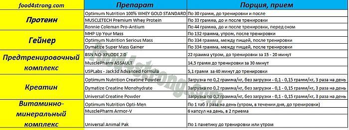 Питание для набора мышечной массы: правильное спортивное 25