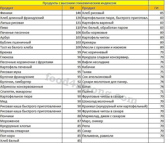 Продукты с маленьким гликемическим индексом